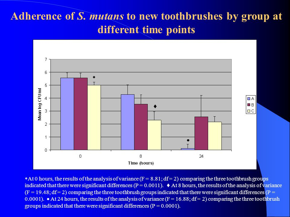 Adherence of S. mutans to new toothbrushes by group at different time points     At 0 hours, the results of the analysis of variance (F = 8.81; df