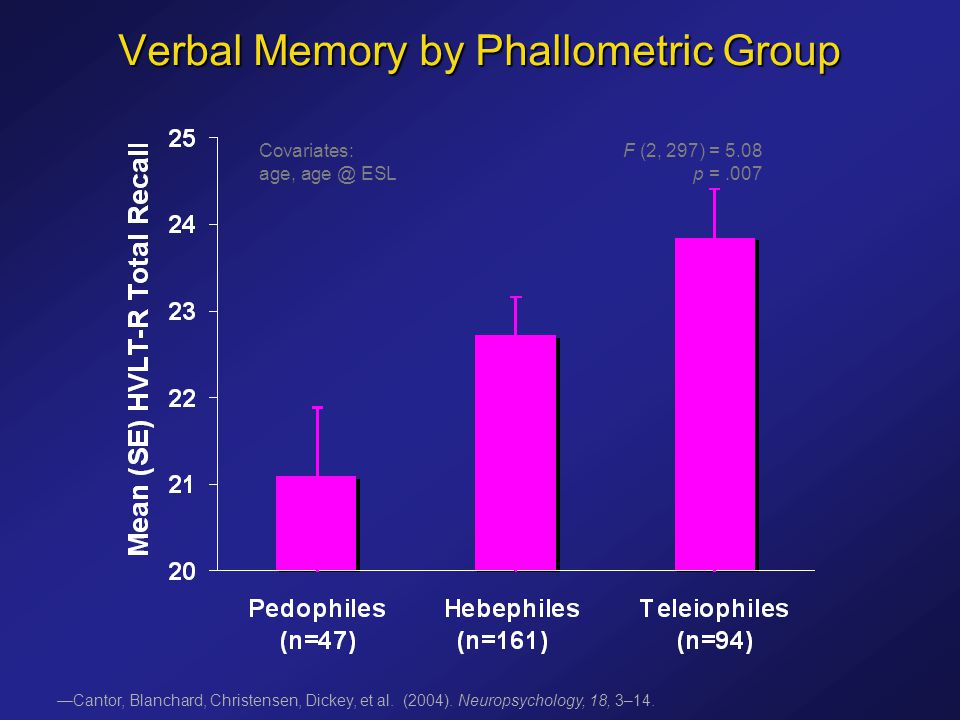 Verbal Memory by Phallometric Group Covariates: F (2, 297) = 5.08 age, age @ ESL p =.007 —Cantor, Blanchard, Christensen, Dickey, et al.