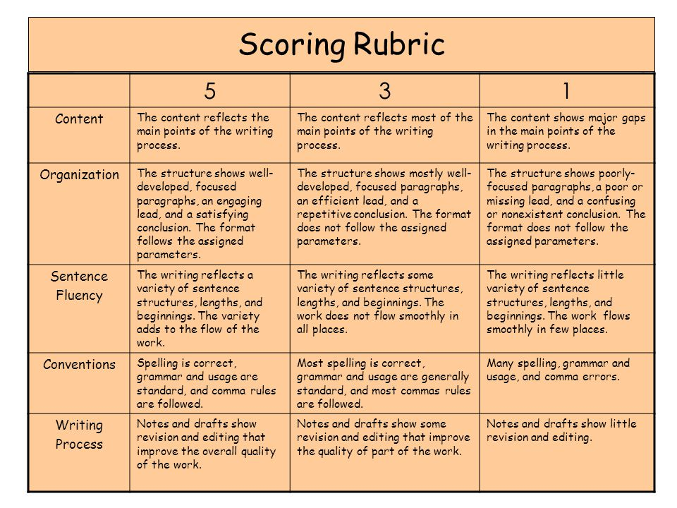 Scoring Rubric 531 Content The content reflects the main points of the writing process.