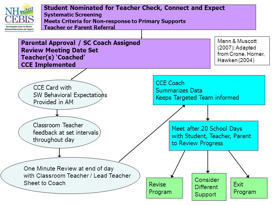 Student Nominated for Teacher Check, Connect and Expect Systematic Screening Meets Criteria for Non-response to Primary Supports Teacher or Parent Referral Parental Approval / SC Coach Assigned Review Meeting Date Set Teacher(s) 'Coached' CCE Implemented Classroom Teacher feedback at set intervals throughout day CCE Card with SW Behavioral Expectations Provided in AM CCE Coach Summarizes Data Keeps Targeted Team informed Meet after 20 School Days with Student, Teacher, Parent to Review Progress Exit Program Revise Program One Minute Review at end of day with Classroom Teacher / Lead Teacher Sheet to Coach Consider Different Support Mann & Muscott (2007); Adapted from Crone, Horner, Hawken (2004)