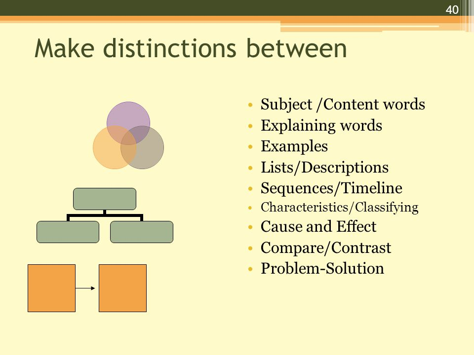 40 Make distinctions between Subject /Content words Explaining words Examples Lists/Descriptions Sequences/Timeline Characteristics/Classifying Cause and Effect Compare/Contrast Problem-Solution