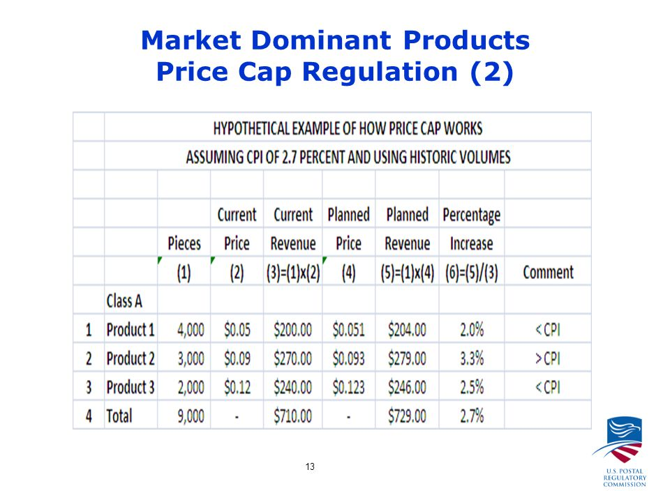 13 Market Dominant Products Price Cap Regulation (2)