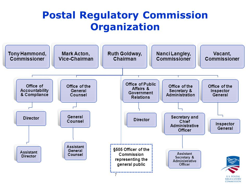 7 Postal Regulatory Commission Organization Tony Hammond, Commissioner Mark Acton, Vice-Chairman Ruth Goldway, Chairman Office of Accountability & Compliance Director Assistant Director Office of the General Counsel General Counsel Assistant General Counsel Office of Public Affairs & Government Relations Director Office of the Secretary & Administration Secretary and Chief Administrative Officer Assistant Secretary & Administrative Officer Office of the Inspector General Inspector General Nanci Langley, Commissioner Vacant, Commissioner §505 Officer of the Commission representing the general public