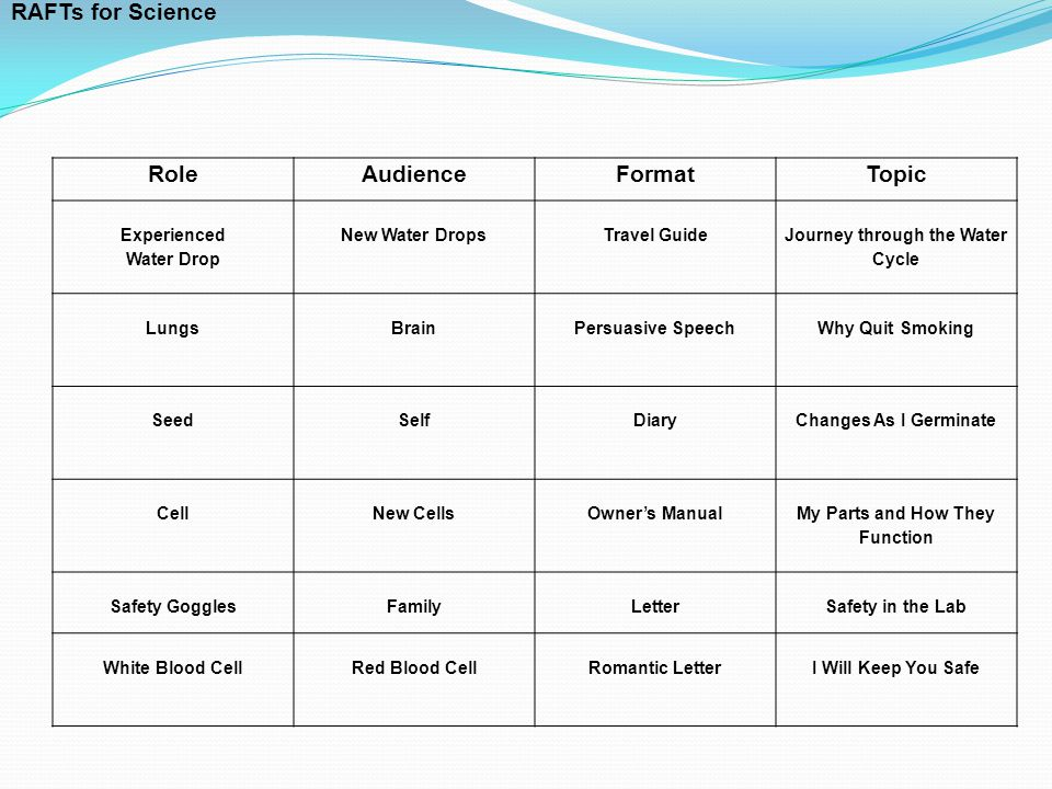 RoleAudienceFormatTopic Experienced Water Drop New Water DropsTravel Guide Journey through the Water Cycle LungsBrainPersuasive SpeechWhy Quit Smoking SeedSelfDiaryChanges As I Germinate CellNew CellsOwner's Manual My Parts and How They Function Safety GogglesFamilyLetterSafety in the Lab White Blood CellRed Blood CellRomantic LetterI Will Keep You Safe RAFTs for Science