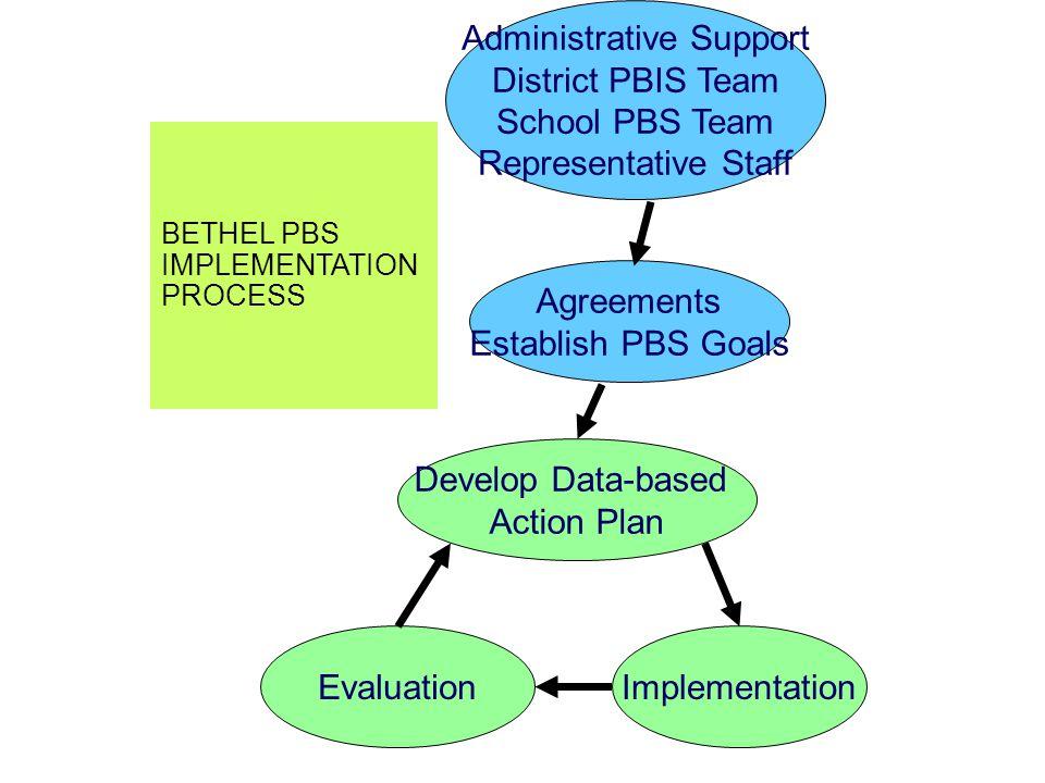 Agreements Establish PBS Goals Administrative Support District PBIS Team School PBS Team Representative Staff Develop Data-based Action Plan ImplementationEvaluation BETHEL PBS IMPLEMENTATION PROCESS