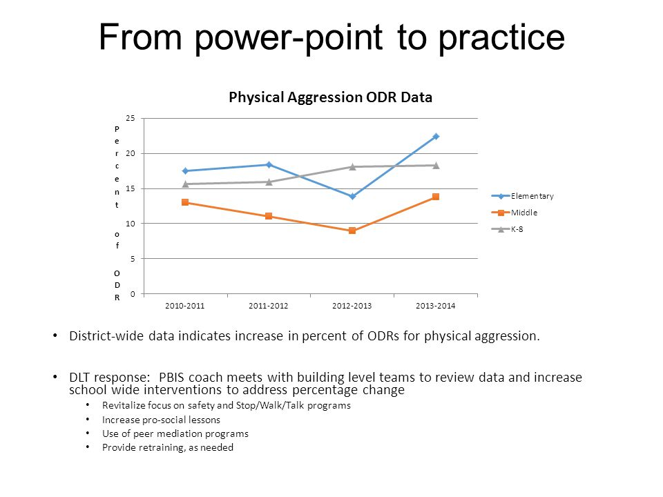 From power-point to practice District-wide data indicates increase in percent of ODRs for physical aggression.