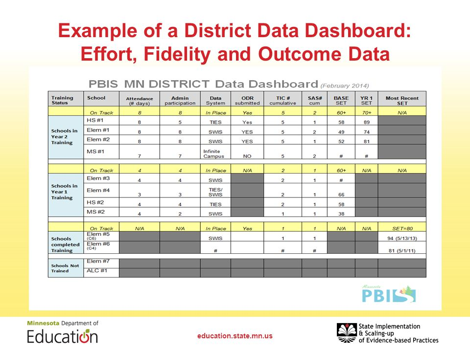 Example of a District Data Dashboard: Effort, Fidelity and Outcome Data education.state.mn.us