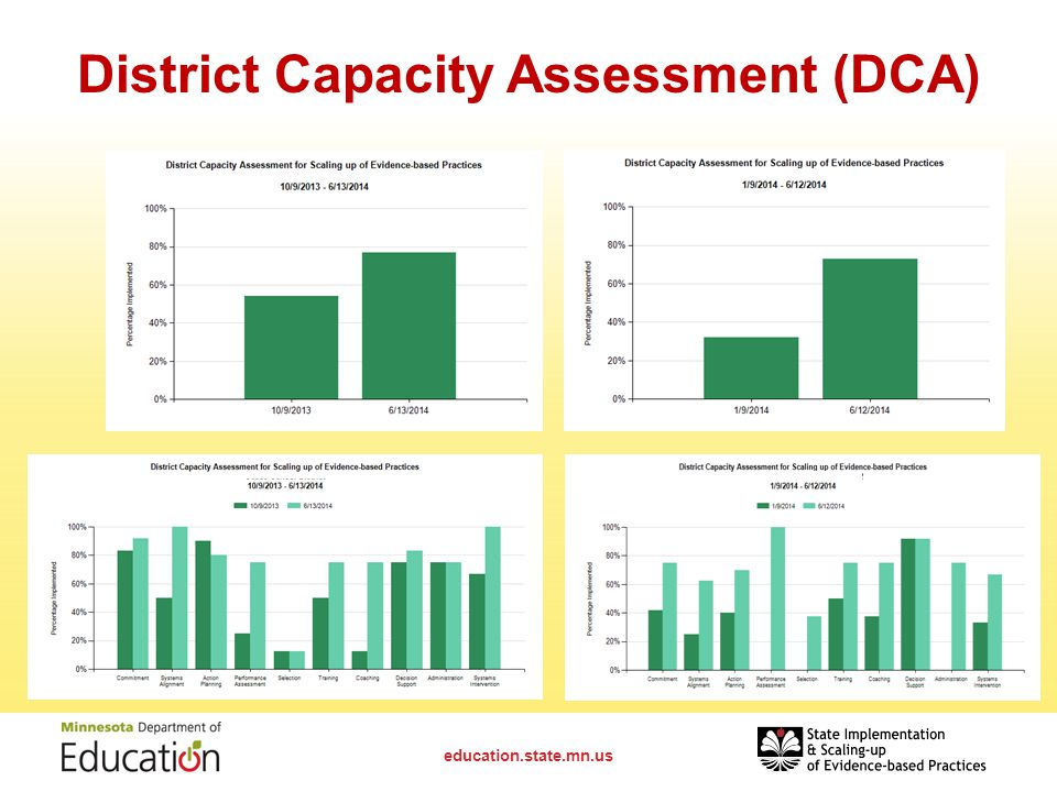 District Capacity Assessment (DCA) education.state.mn.us
