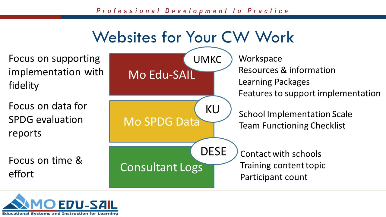 Professional Development to Practice Websites for Your CW Work Mo Edu-SAIL Mo SPDG Data Workspace Resources & information Learning Packages Features t