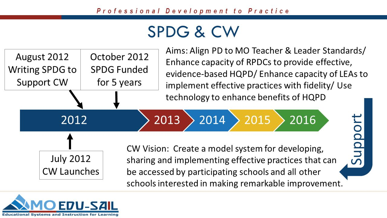 Professional Development to Practice SPDG & CW 20122013201420152016 July 2012 CW Launches October 2012 SPDG Funded for 5 years CW Vision: Create a model system for developing, sharing and implementing effective practices that can be accessed by participating schools and all other schools interested in making remarkable improvement.