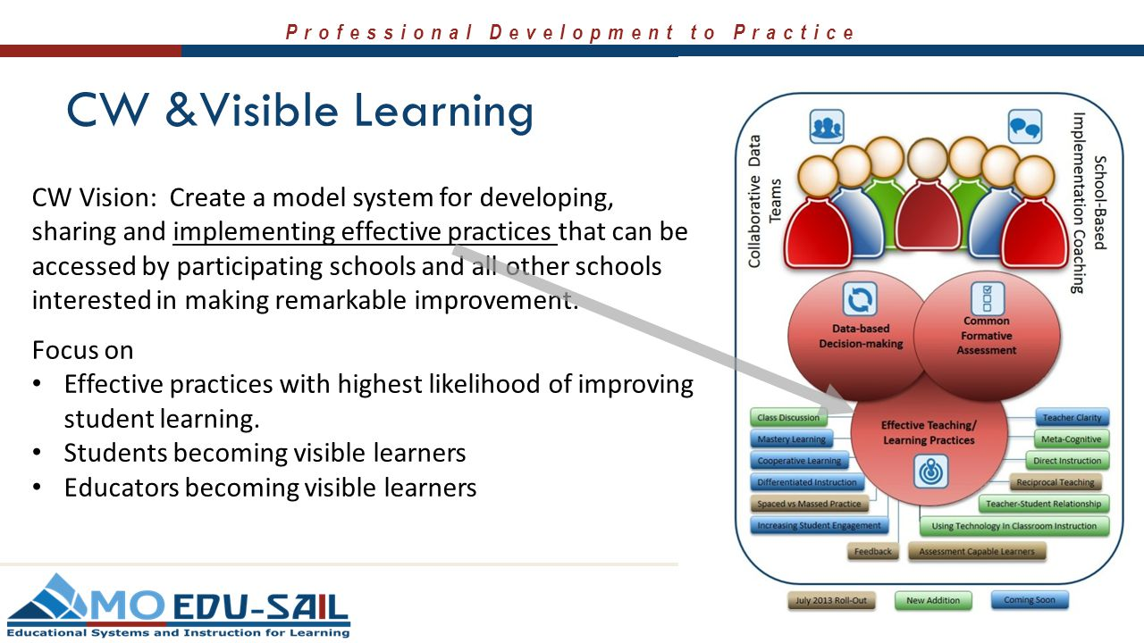 Professional Development to Practice CW &Visible Learning CW Vision: Create a model system for developing, sharing and implementing effective practice