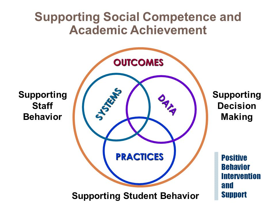 SYSTEMS PRACTICES DATA Supporting Staff Behavior Supporting Decision Making Supporting Student Behavior OUTCOMES Positive Behavior Intervention and Su