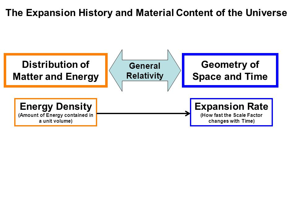 The Expansion History and Material Content of the Universe General Relativity Distribution of Matter and Energy Geometry of Space and Time Energy Density (Amount of Energy contained in a unit volume) Expansion Rate (How fast the Scale Factor changes with Time)