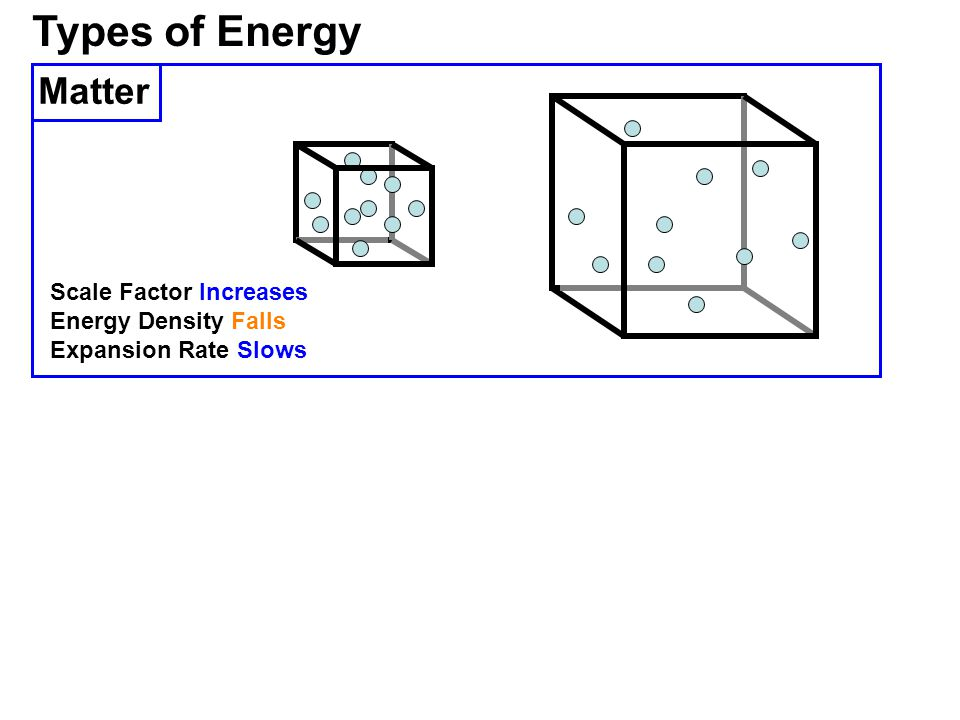 Types of Energy Scale Factor Increases Energy Density Falls Expansion Rate Slows Matter