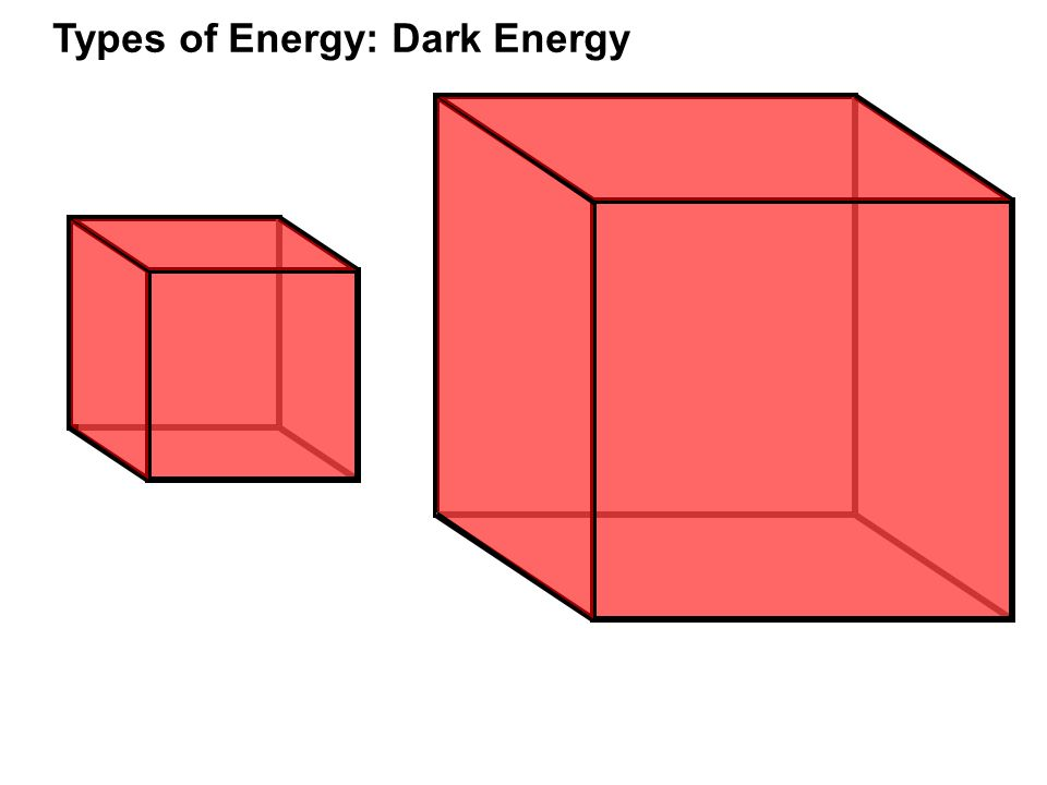 Types of Energy: Dark Energy