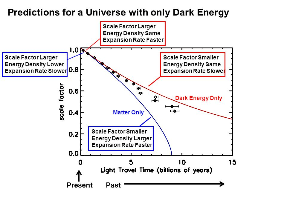 Dark Energy Only Matter Only PastPresent Predictions for a Universe with only Dark Energy Scale Factor Smaller Energy Density Larger Expansion Rate Faster Scale Factor Larger Energy Density Lower Expansion Rate Slower Scale Factor Smaller Energy Density Same Expansion Rate Slower Scale Factor Larger Energy Density Same Expansion Rate Faster