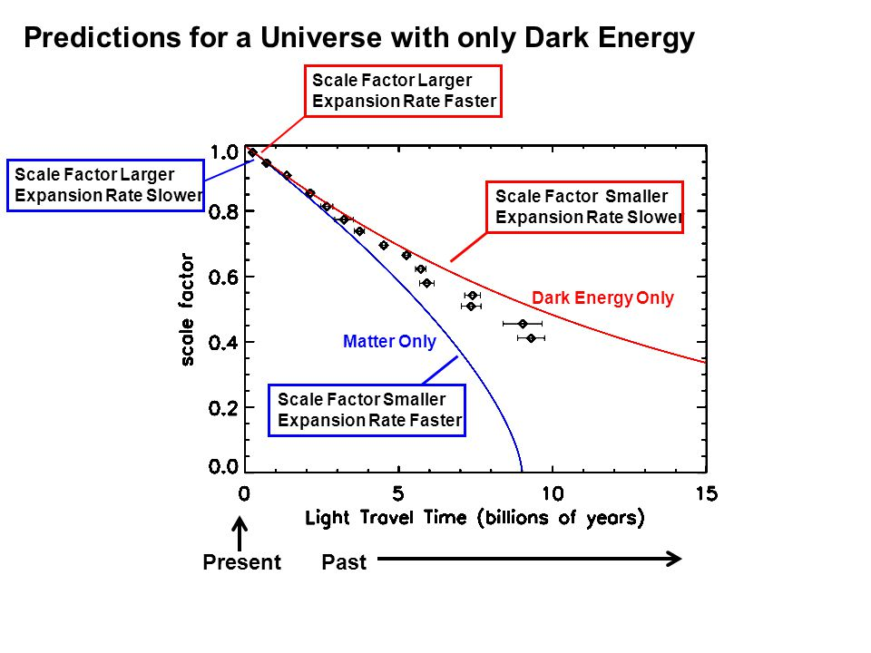 Dark Energy Only Matter Only PastPresent Predictions for a Universe with only Dark Energy Scale Factor Smaller Expansion Rate Faster Scale Factor Larger Expansion Rate Slower Scale Factor Smaller Expansion Rate Slower Scale Factor Larger Expansion Rate Faster