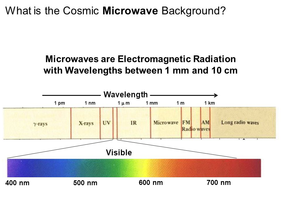 400 nm500 nm 600 nm700 nm Visible What is the Cosmic Microwave Background.