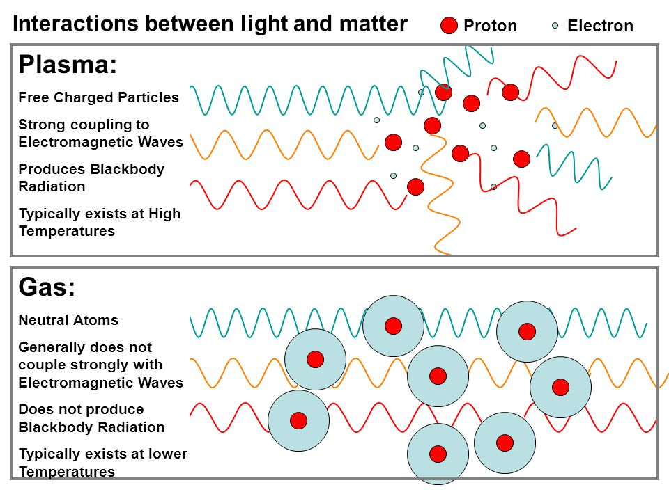 Interactions between light and matter ProtonElectron Plasma: Free Charged Particles Strong coupling to Electromagnetic Waves Produces Blackbody Radiation Typically exists at High Temperatures Gas: Neutral Atoms Generally does not couple strongly with Electromagnetic Waves Does not produce Blackbody Radiation Typically exists at lower Temperatures