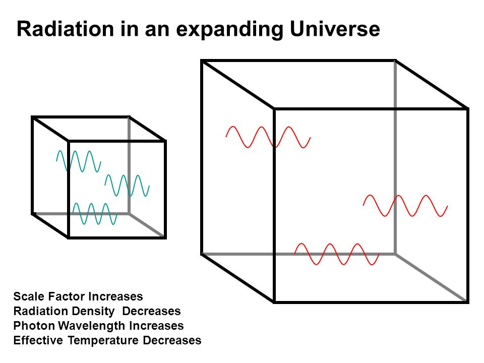 Radiation in an expanding Universe Scale Factor Increases Radiation Density Decreases Photon Wavelength Increases Effective Temperature Decreases