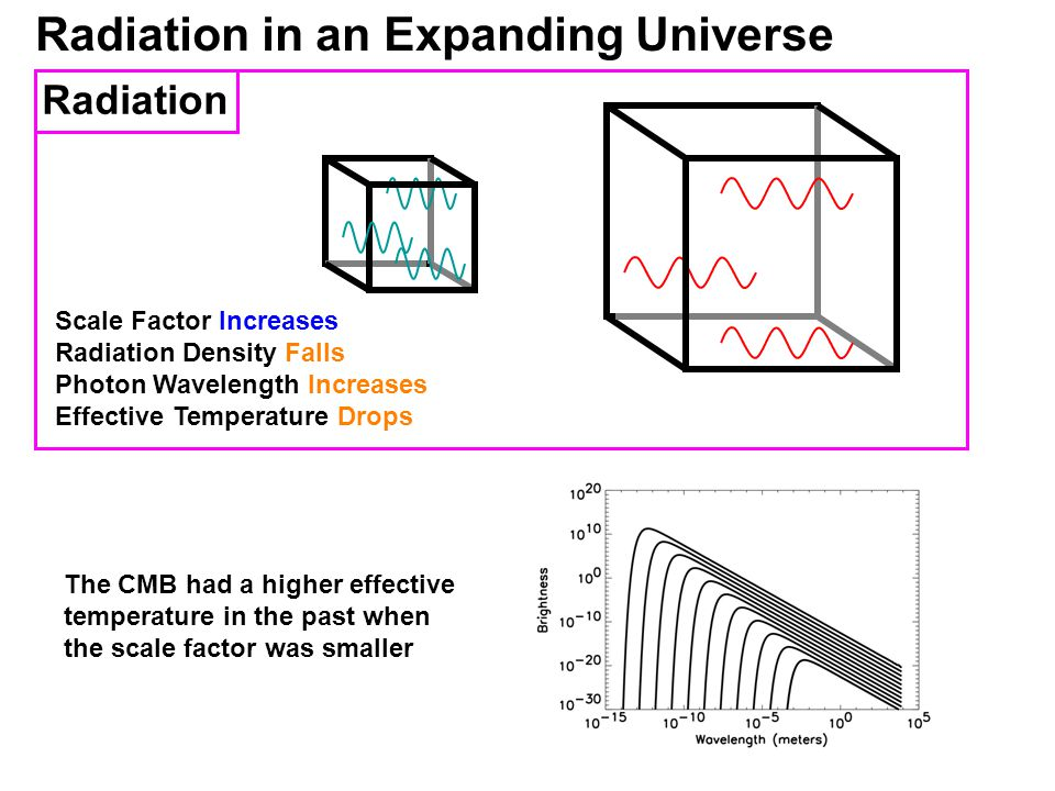 Radiation in an Expanding Universe Scale Factor Increases Radiation Density Falls Photon Wavelength Increases Effective Temperature Drops Radiation The CMB had a higher effective temperature in the past when the scale factor was smaller