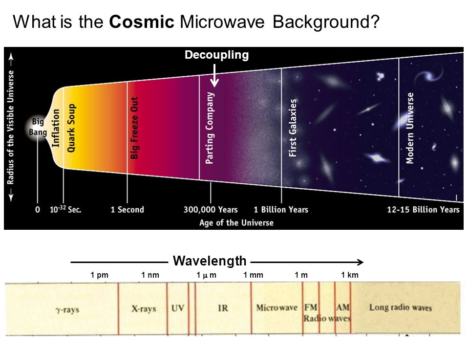 What is the Cosmic Microwave Background Decoupling Wavelength 1 m1 km1 mm 1  m 1 nm1 pm