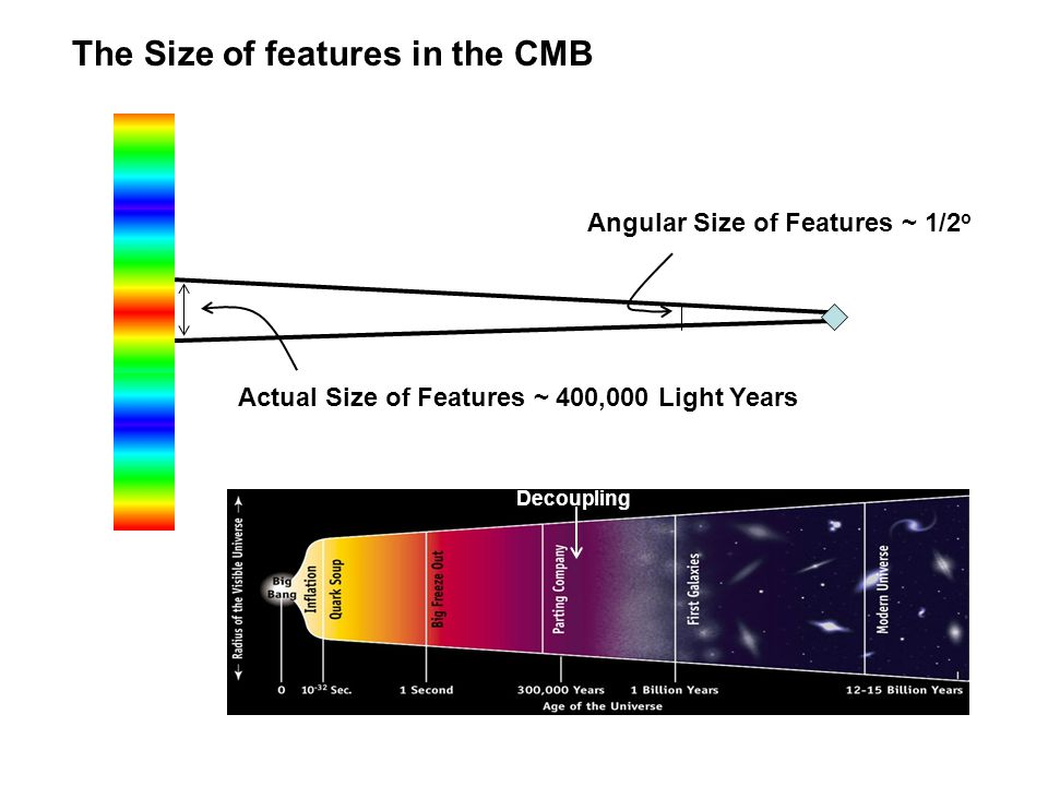 The Size of features in the CMB Angular Size of Features ~ 1/2 o Actual Size of Features ~ 400,000 Light Years Decoupling