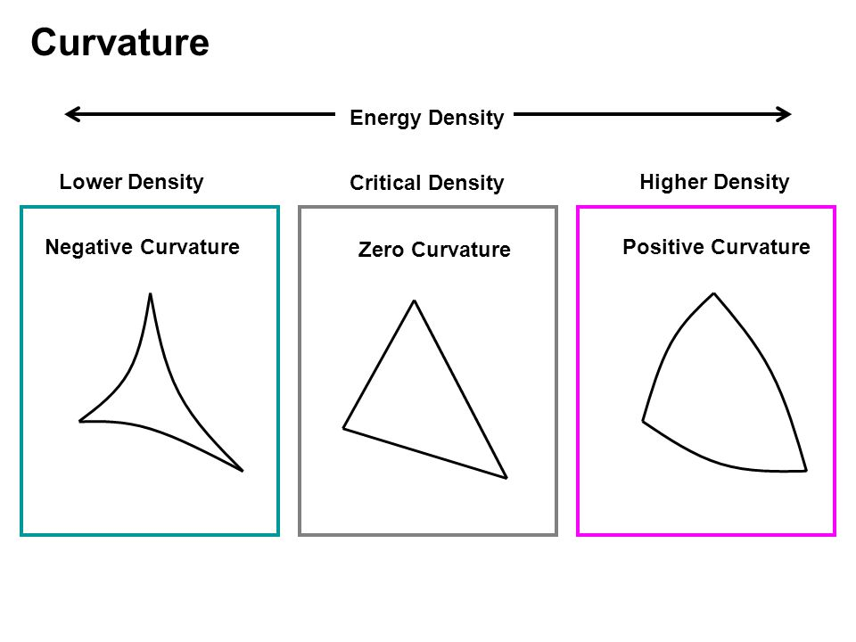 Curvature Energy Density Critical Density Lower DensityHigher Density Zero Curvature Positive CurvatureNegative Curvature