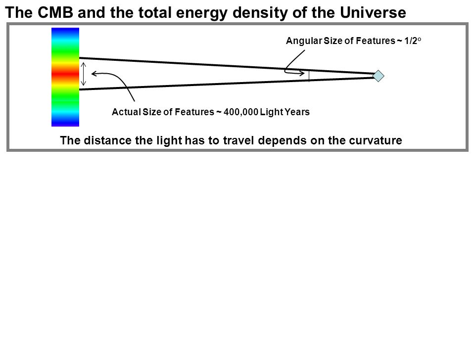 The CMB and the total energy density of the Universe Angular Size of Features ~ 1/2 o Actual Size of Features ~ 400,000 Light Years The distance the light has to travel depends on the curvature