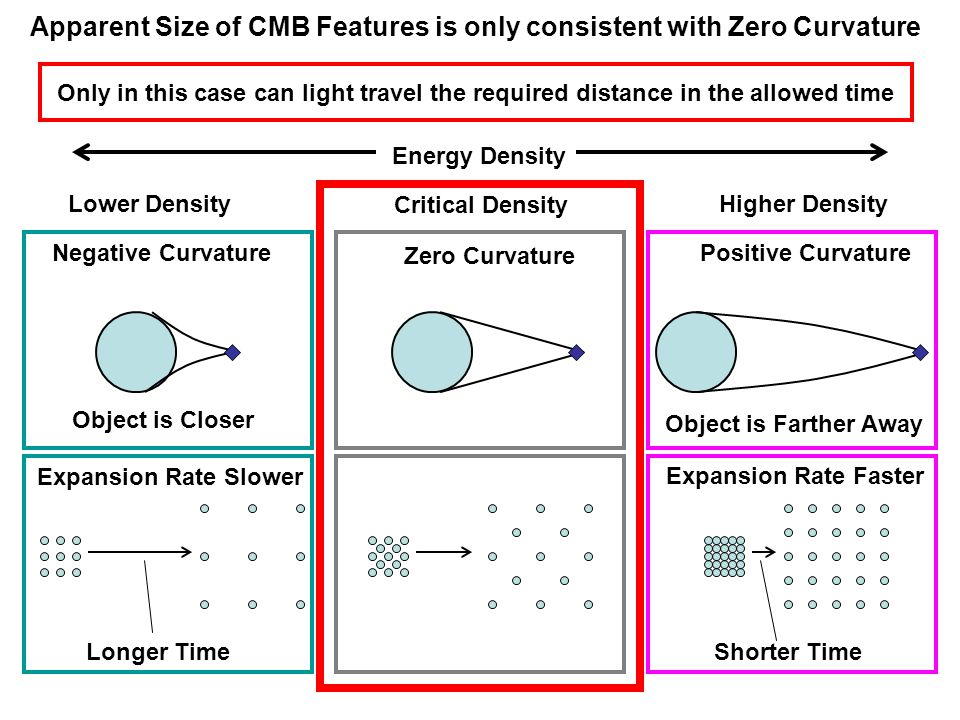 Apparent Size of CMB Features is only consistent with Zero Curvature Energy Density Critical Density Lower DensityHigher Density Zero Curvature Positive CurvatureNegative Curvature Object is Farther Away Object is Closer Expansion Rate Slower Expansion Rate Faster Longer TimeShorter Time Only in this case can light travel the required distance in the allowed time