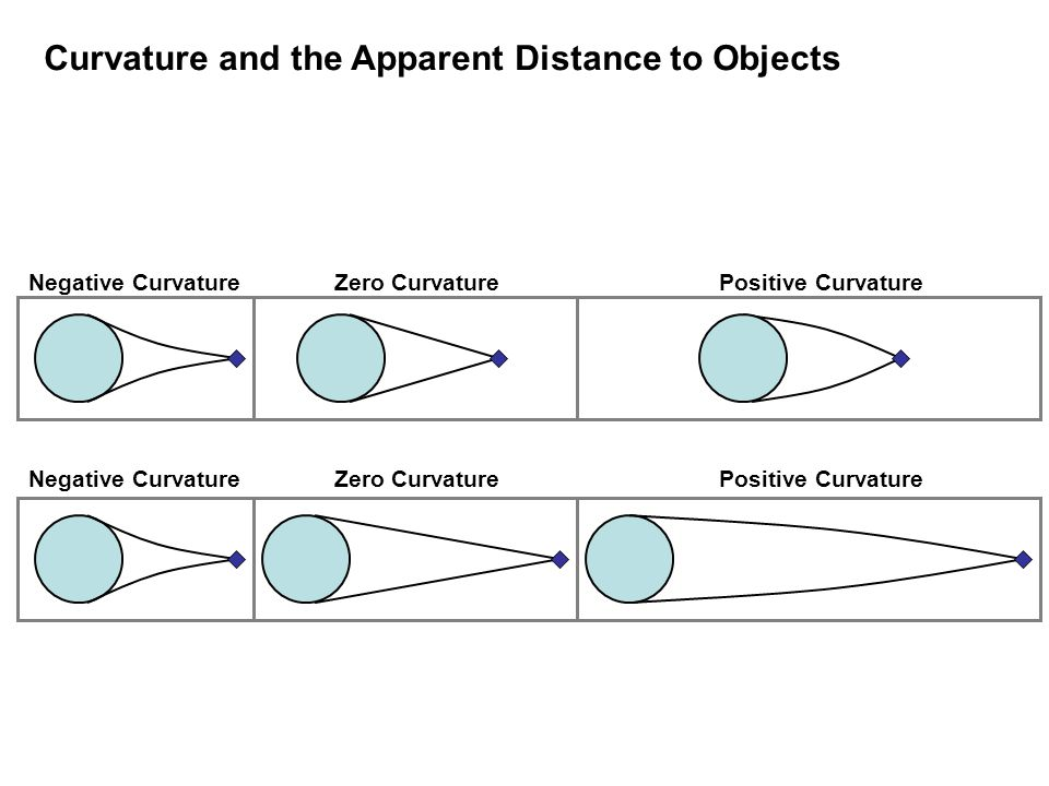 Negative CurvatureZero CurvaturePositive Curvature Negative CurvatureZero CurvaturePositive Curvature Curvature and the Apparent Distance to Objects