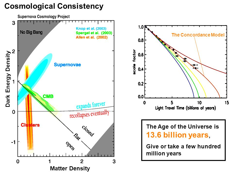Matter Density Dark Energy Density Cosmological Consistency The Age of the Universe is 13.6 billion years, Give or take a few hundred million years The Concordance Model