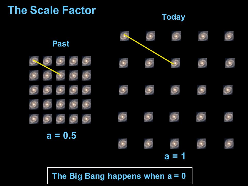 Today Past The Scale Factor a = 1 a = 0.5 The Big Bang happens when a = 0