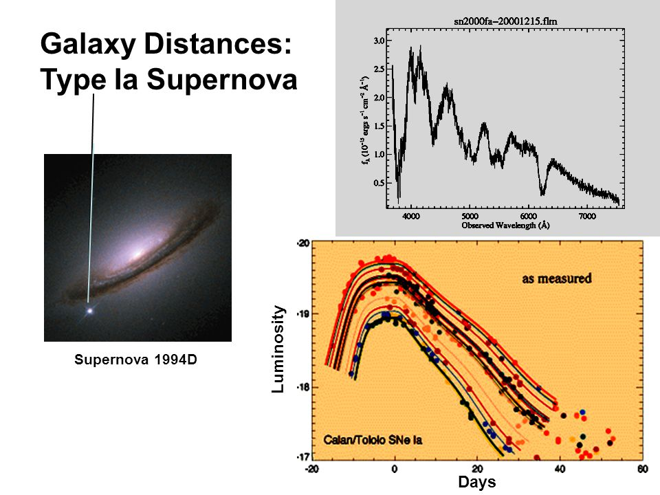 Galaxy Distances: Type Ia Supernova Luminosity Days Supernova 1994D