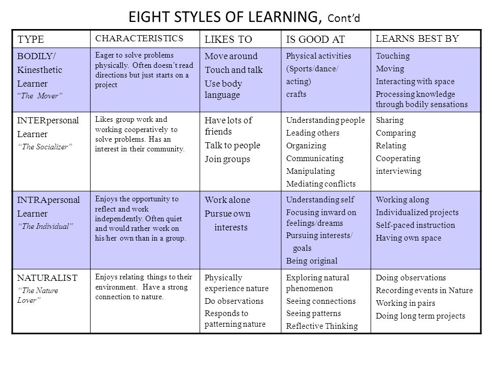EIGHT STYLES OF LEARNING, Cont'd TYPE CHARACTERISTICS LIKES TOIS GOOD AT LEARNS BEST BY BODILY/ Kinesthetic Learner The Mover Eager to solve problems physically.