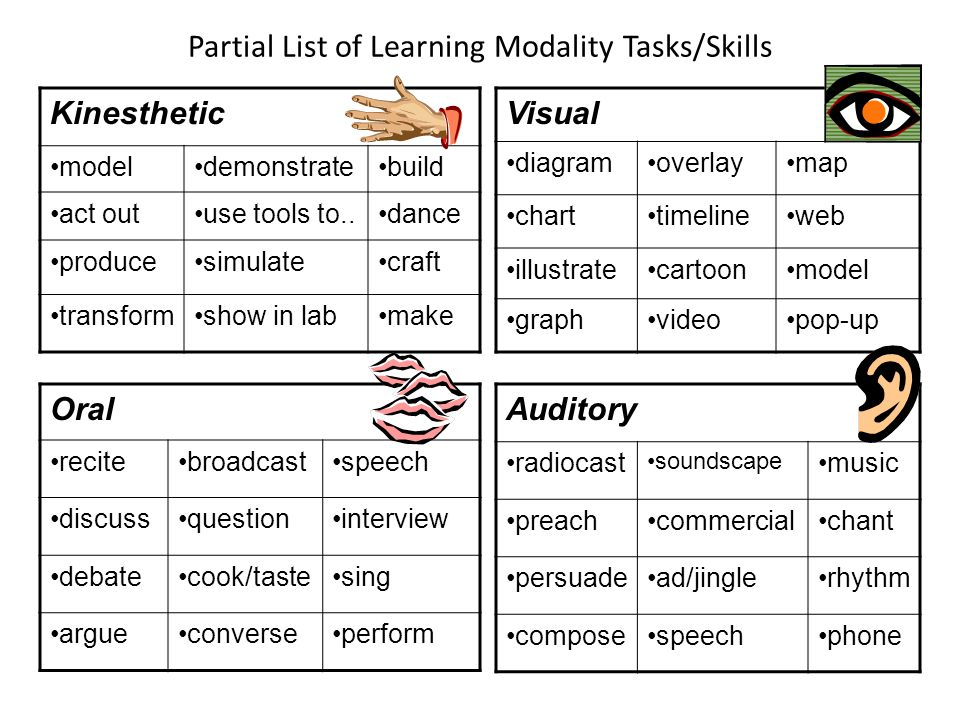 Partial List of Learning Modality Tasks/Skills Kinesthetic modeldemonstratebuild act outuse tools to..dance producesimulatecraft transformshow in labm