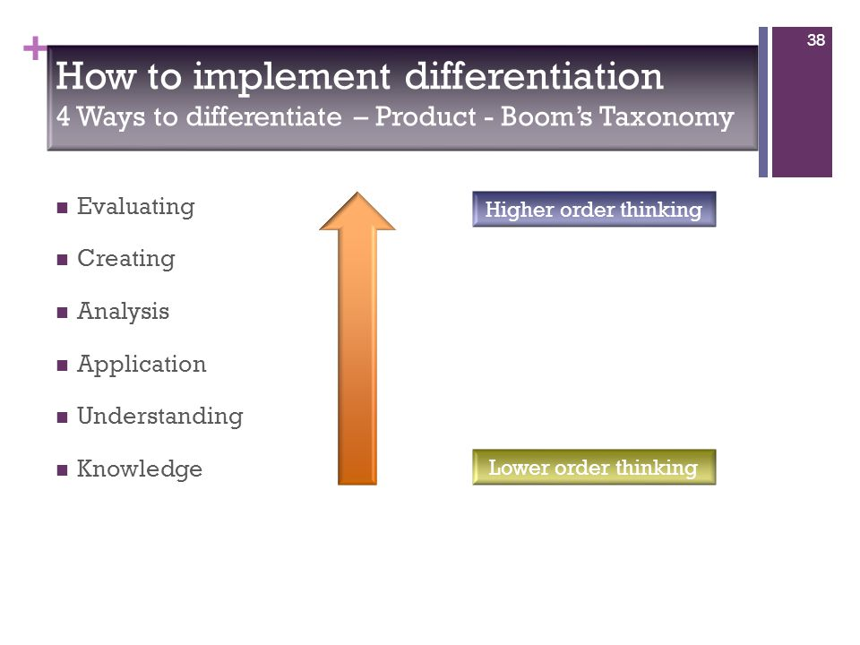 + Evaluating Creating Analysis Application Understanding Knowledge 38 Higher order thinking Lower order thinking How to implement differentiation 4 Ways to differentiate – Product - Boom's Taxonomy