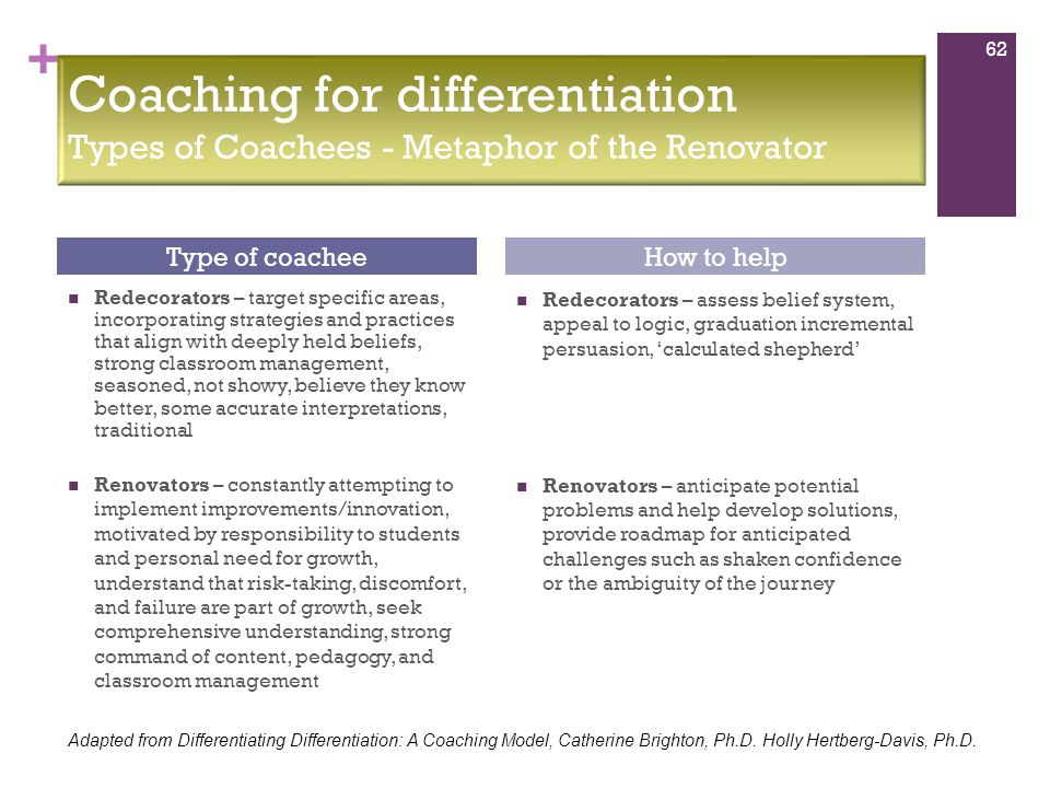 + Redecorators – target specific areas, incorporating strategies and practices that align with deeply held beliefs, strong classroom management, seasoned, not showy, believe they know better, some accurate interpretations, traditional Redecorators – assess belief system, appeal to logic, graduation incremental persuasion, 'calculated shepherd' Renovators – anticipate potential problems and help develop solutions, provide roadmap for anticipated challenges such as shaken confidence or the ambiguity of the journey Type of coacheeHow to help 62 Coaching for differentiation Types of Coachees - Metaphor of the Renovator Adapted from Differentiating Differentiation: A Coaching Model, Catherine Brighton, Ph.D.