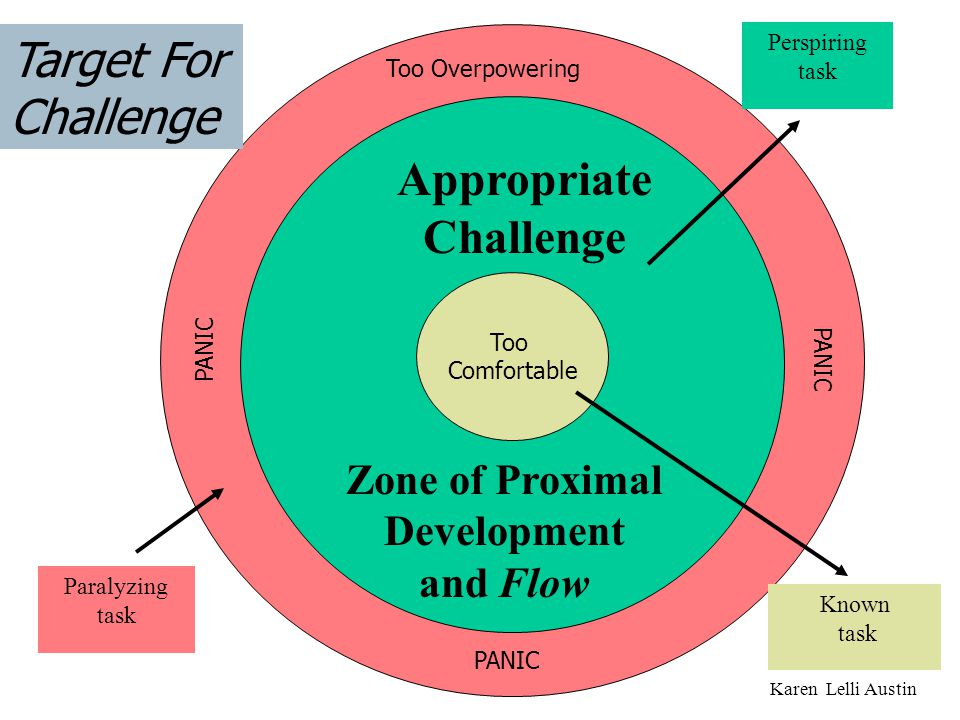 Too Comfortable Too Overpowering Appropriate Challenge Target For Challenge Zone of Proximal Development and Flow Paralyzing task Known task Perspirin