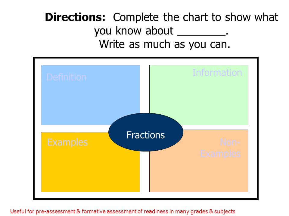 Directions: Complete the chart to show what you know about ________. Write as much as you can. Definition Information ExamplesNon- Examples Fractions