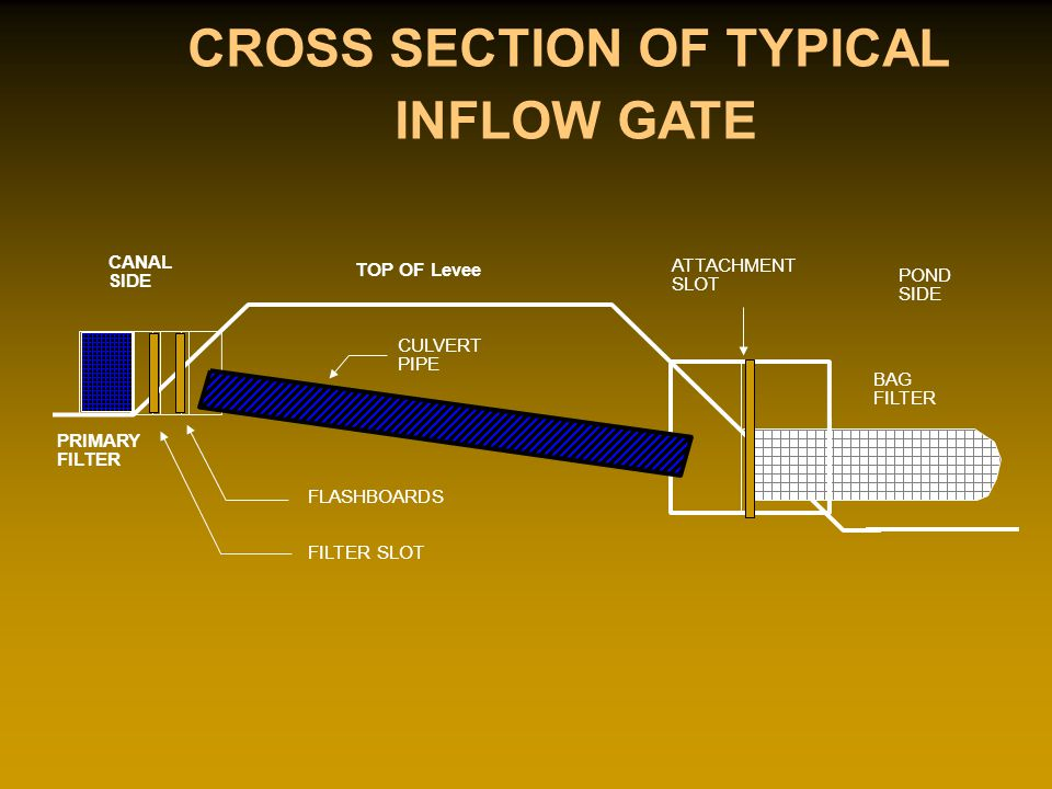 TOP OF Levee CANAL SIDE POND SIDE BAG FILTER ATTACHMENT SLOT FLASHBOARDS FILTER SLOT PRIMARY FILTER CULVERT PIPE CROSS SECTION OF TYPICAL INFLOW GATE