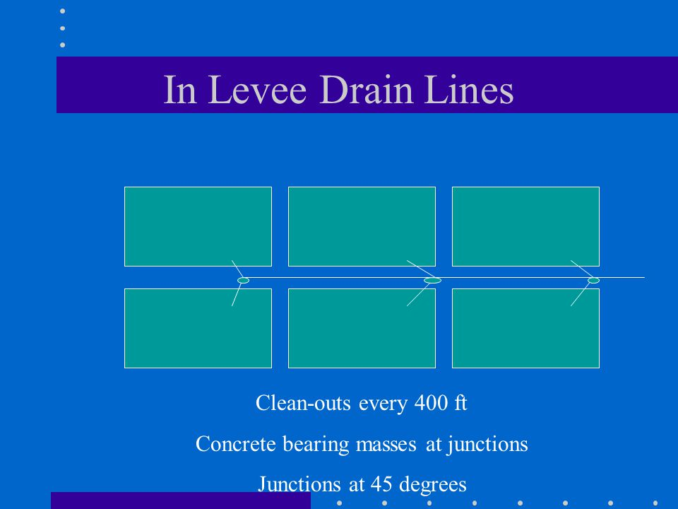 In Levee Drain Lines Clean-outs every 400 ft Concrete bearing masses at junctions Junctions at 45 degrees
