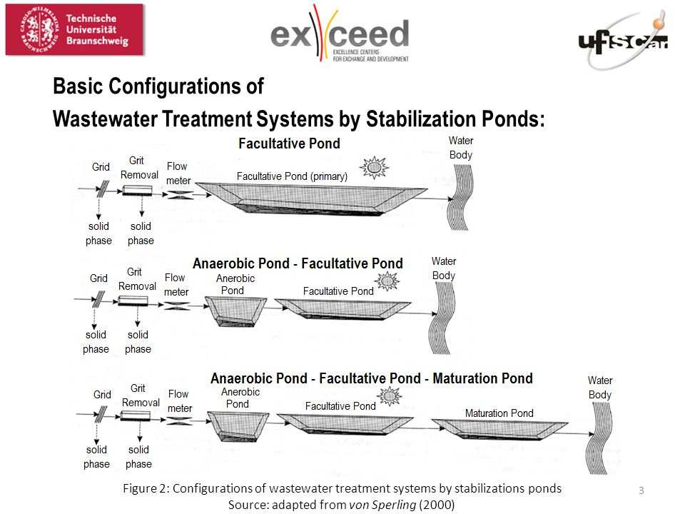 Figure 2: Configurations of wastewater treatment systems by stabilizations ponds Source: adapted from von Sperling (2000) Basic Configurations of Wastewater Treatment Systems by Stabilization Ponds: 3