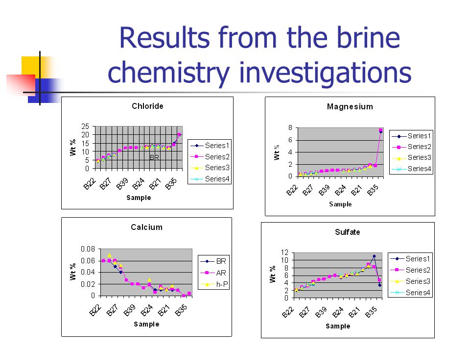 Results from the brine chemistry investigations