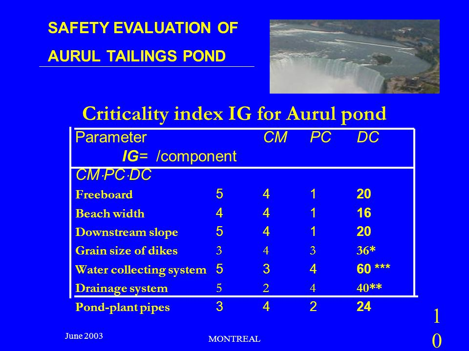 SAFETY EVALUATION OF AURUL TAILINGS POND June 2003 MONTREAL Criticality index IG for Aurul pond Parameter CM PC DC IG= /component CM  PC  DC Freeboard 54120 Beach width 44116 Downstream slope 54120 Grain size of dikes34336* Water collecting system 53460 *** Drainage system 52440** Pond-plant pipes 34224 10