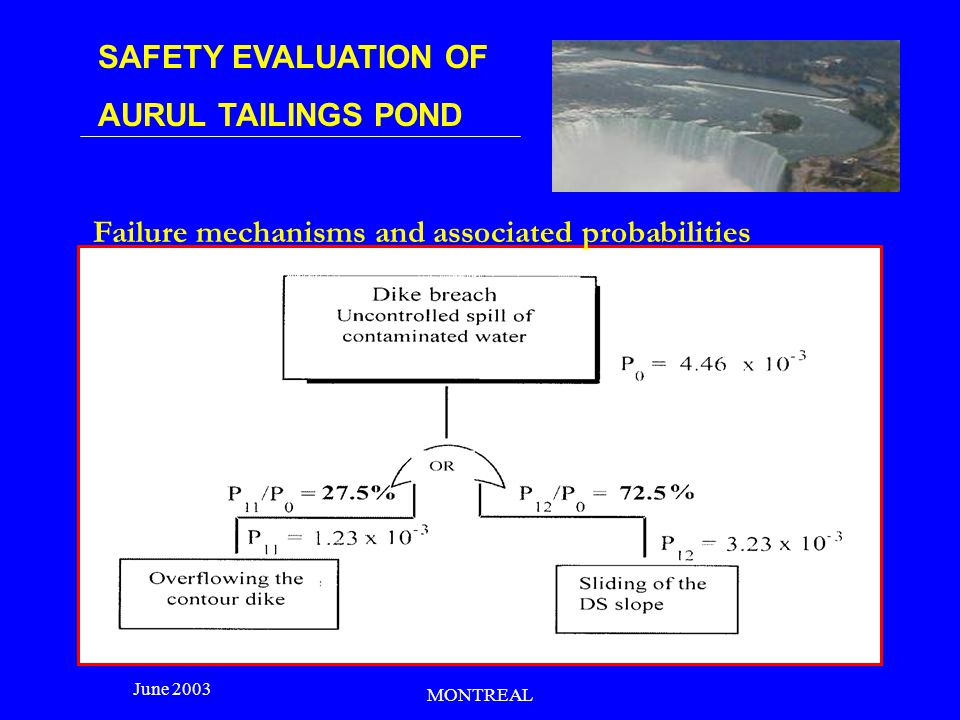 SAFETY EVALUATION OF AURUL TAILINGS POND June 2003 MONTREAL Failure mechanisms and associated probabilities