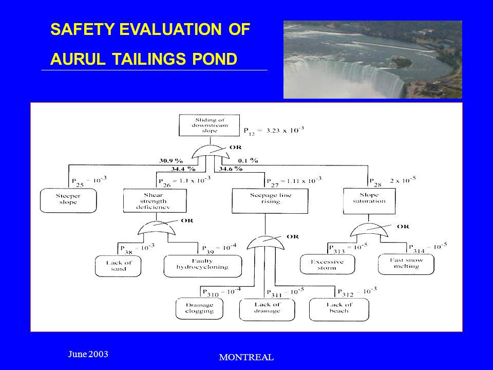 SAFETY EVALUATION OF AURUL TAILINGS POND June 2003 MONTREAL