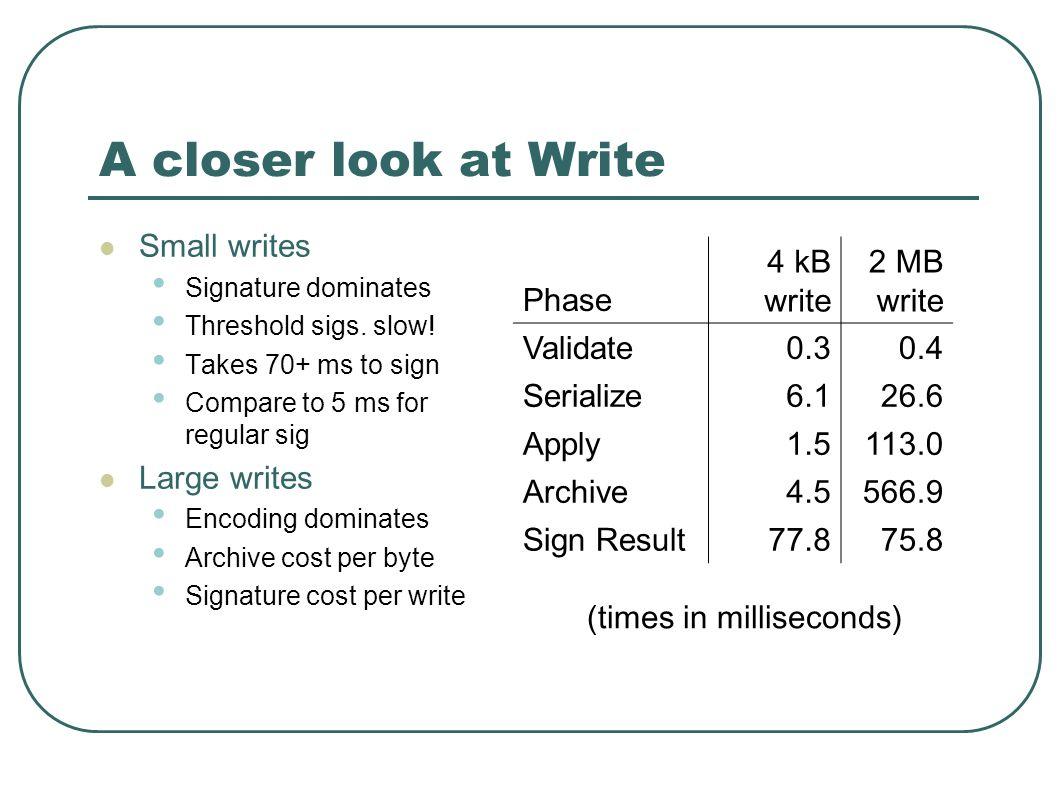 A closer look at Write Small writes Signature dominates Threshold sigs.