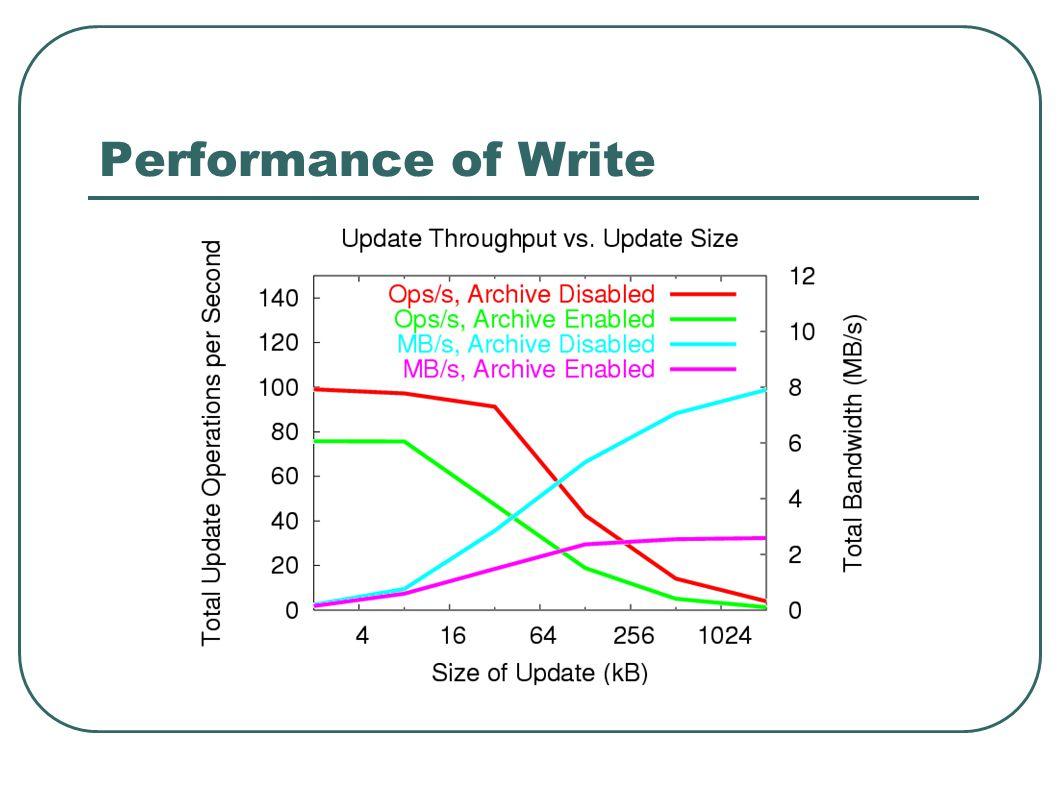 Performance of Write