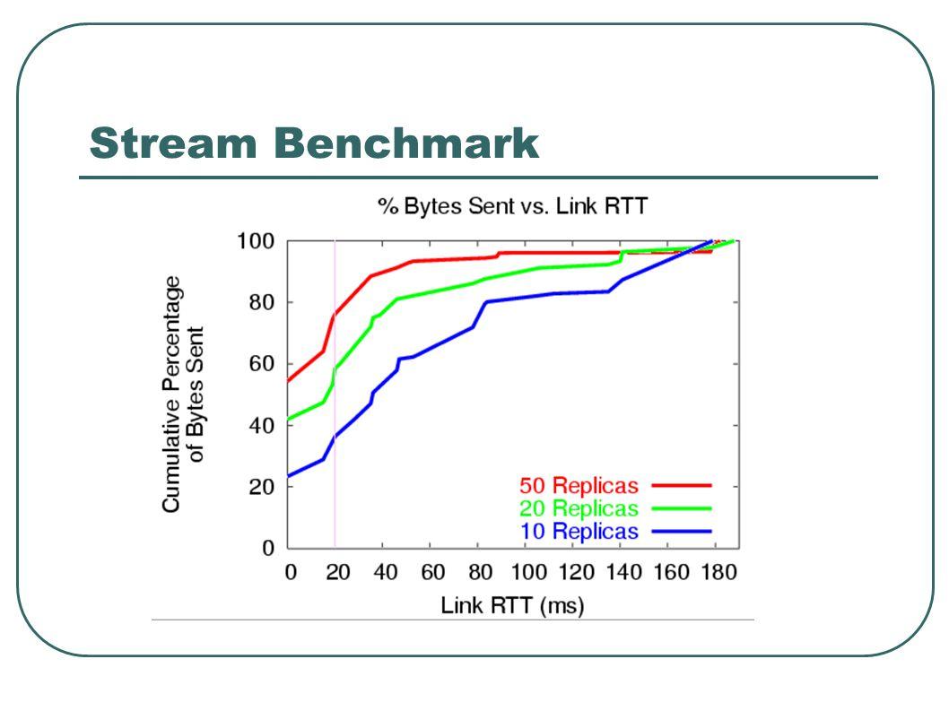 Stream Benchmark